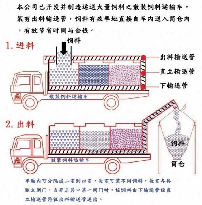 散装饲料车简易解剖图